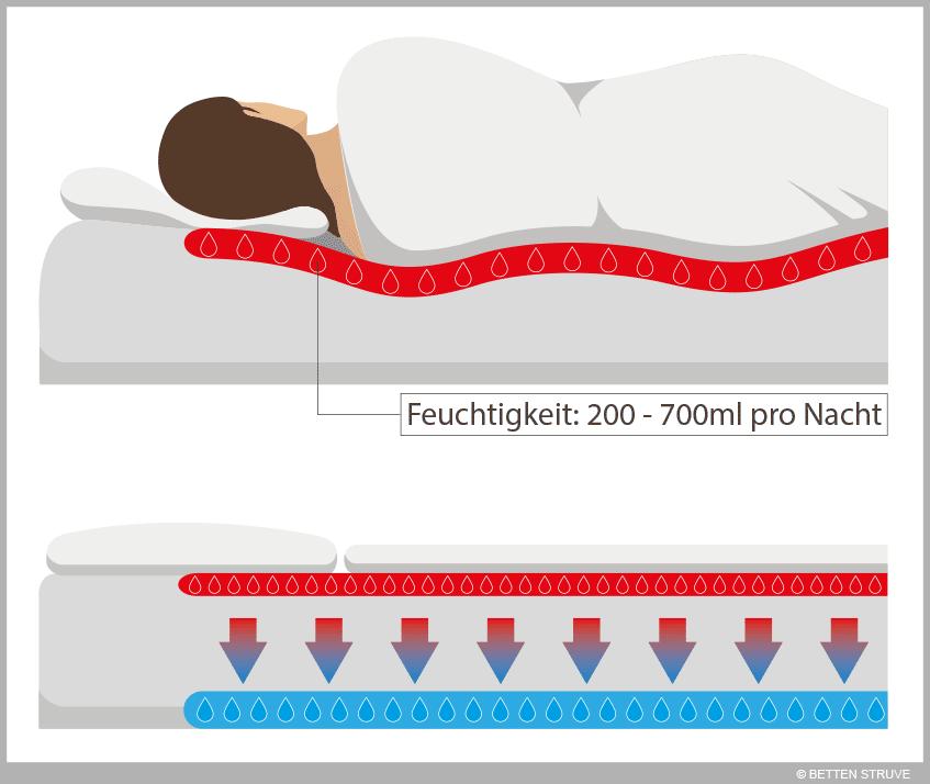 wie l fte ich im schlafzimmer richtig betten struve blog. Black Bedroom Furniture Sets. Home Design Ideas